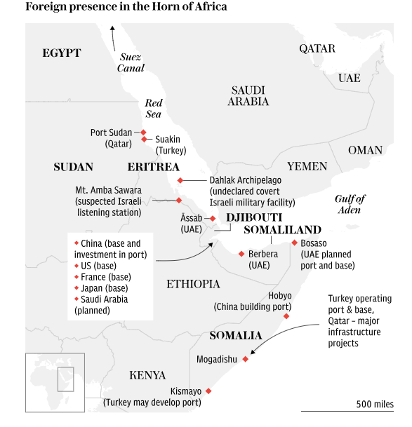 Foreign presence in the Horn of Africa