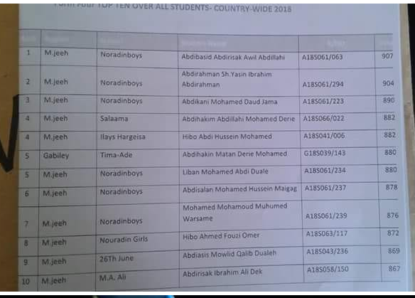 Somaliland announces national examinations results for 2017-2018