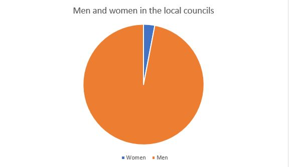 Chart 1: men and women representations in the elected local councillors
