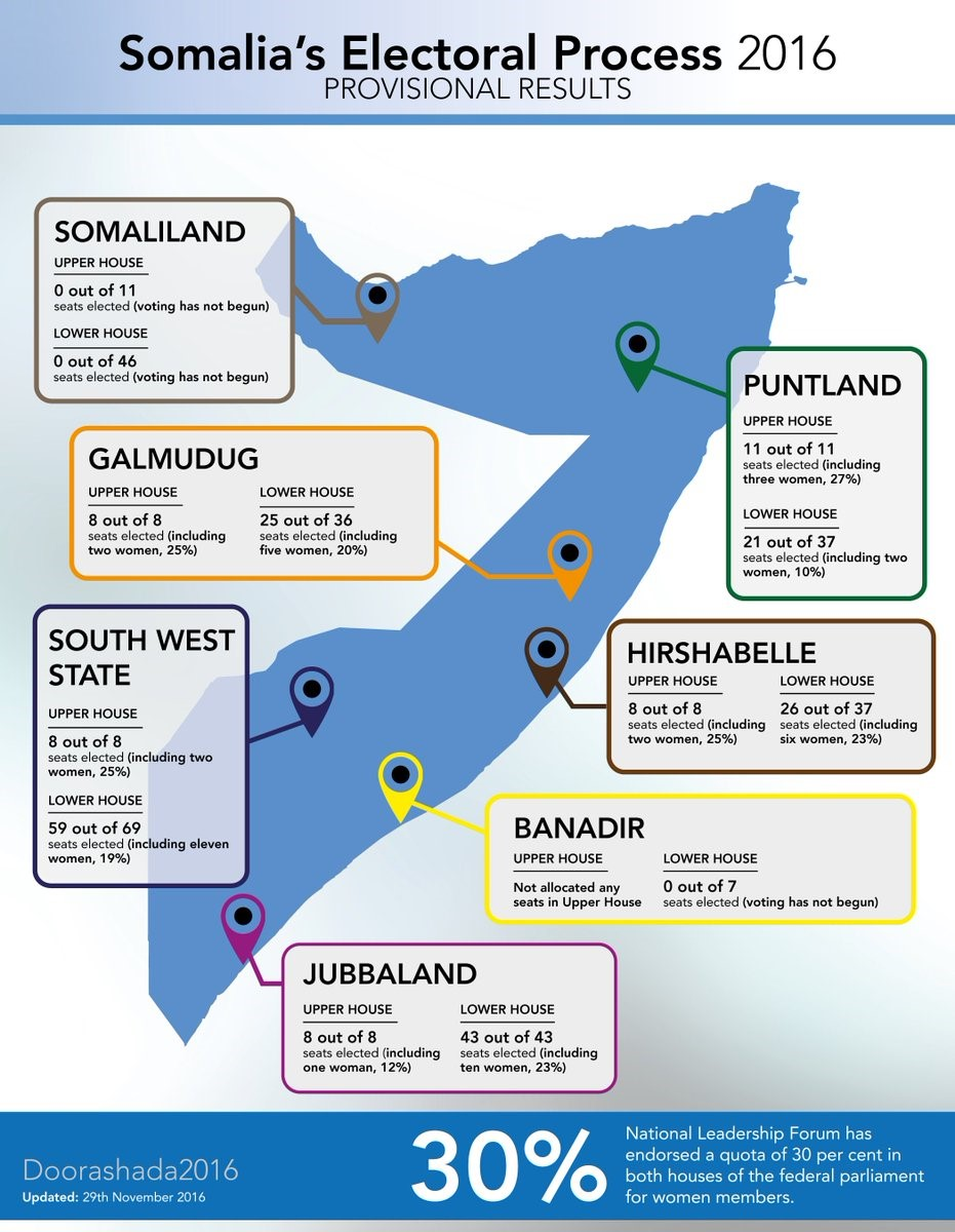 UNSOM-endorsed electoral map contributes to Puntland-Somaliland stand-off dispute