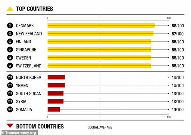 The top five countries in each category can be seen above, with Denmark leading the 'cleanest' nations and Somalia falling bottom of the list along with other infamous countries