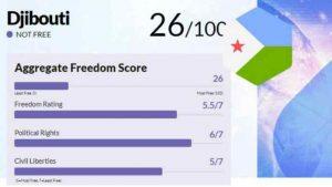Djibouti-freedom-score