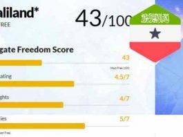 Somaliland Freedom Score