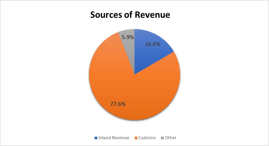 Source of revenue