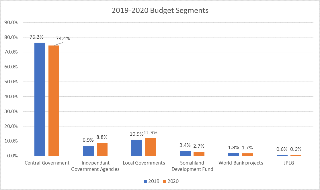 Somaliland Budget 2020: A cautionary note