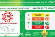 Somaliland records 18 new COVID-19 cases as tally rises to 376