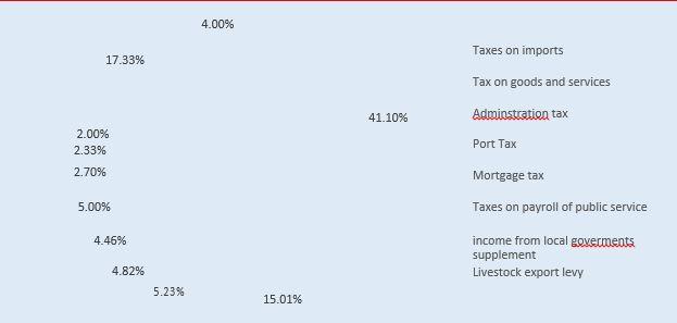 Figure 4 Source of tax revenue