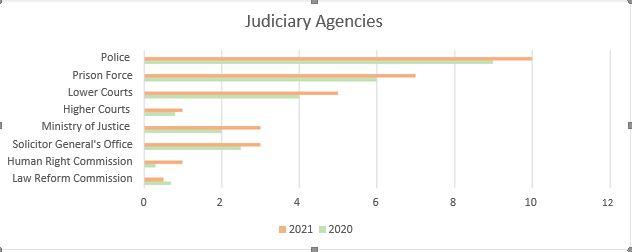 Figure 15 fund allocated major partner judiciary agencies