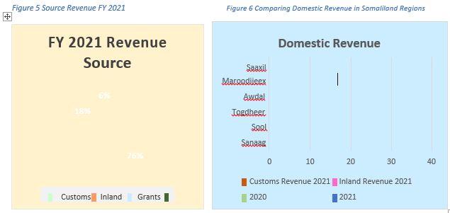 Figure 5 Source Revenue FY 2021Figure 6 Comparing Domestic Revenue in Somaliland Regions