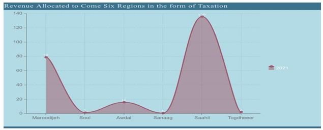 Figure 7 Revenue allocated to come six regions in the form of taxation