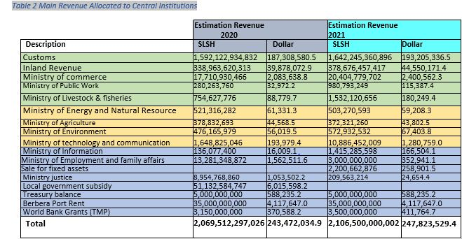 Table 2 Main Revenue Allocated to Central Institutions