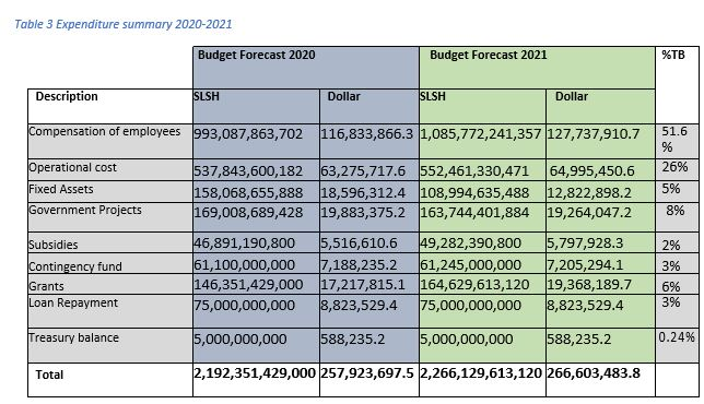 Table 3 Expenditure summary 2020-2021