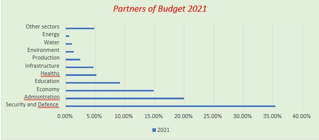 Figure 10 Partners of budget 2021