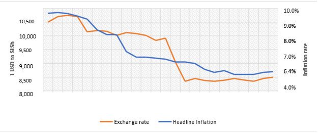 Figure 2 Headline Inflation Rate (Annual) and Average Exchange Rate, Jan 2019 – Dec 2020