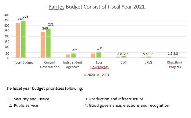 Figure 3 Parities Budget Consist of Fiscal Year 2021 current price in market exchange SLSH (8500S)
